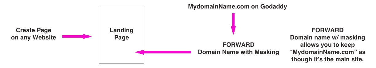 domain-forwarding-with-mask